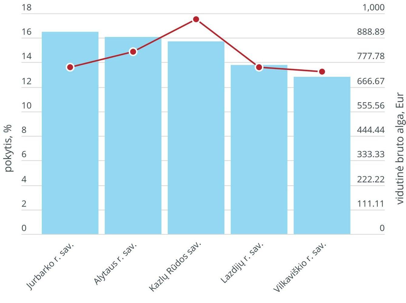 Metiniai algų pokyčiai savivaldybėse: nuo -4 iki 16,5%