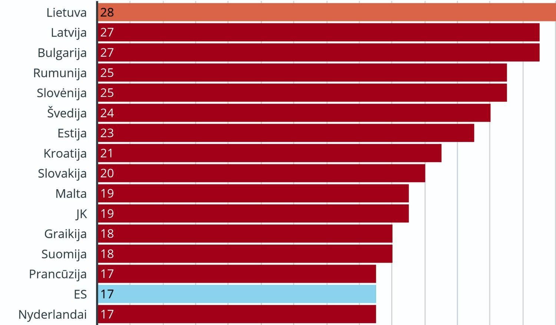Lietuvoje vadovių moterų dalis – didžiausia ES