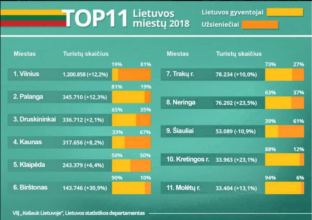 Lietuvos miestai – žvaigždės, pernai sulaukę daugiausiai turistų
