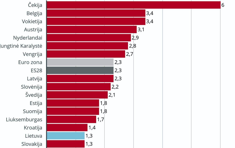 Lietuvoje laisvų darbo vietų lygis mažėjo sparčiausiai ES