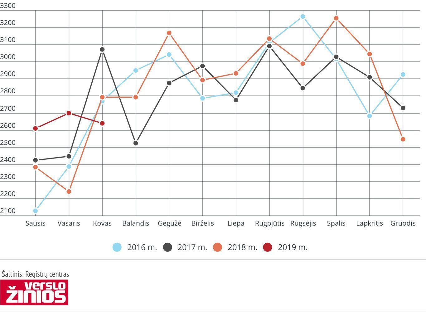 Registrų centras: NT sandorių skaičius pirmąjį ketvirtį augo 6,4%