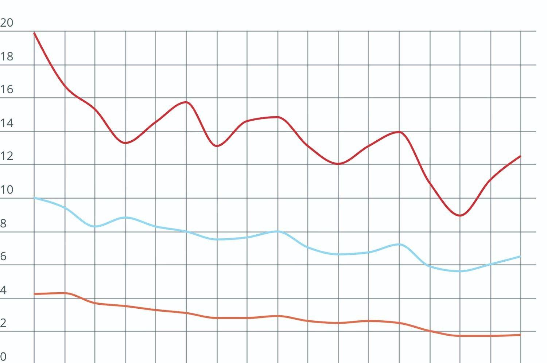 Pirmą ketvirtį nedarbo lygis Lietuvoje siekė 6,5%
