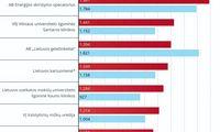 Didžiausių Lietuvos darbdavių algų pokyčiai - dviženkliai