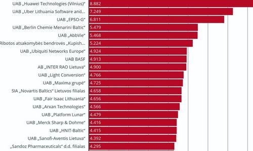 Didžiausių algų TOP 20-uke – du geidžiamiausi darbdaviai
