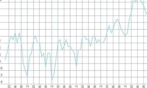 Per metus ekonominių vertinimų rodiklis sumažėjo 3 punktais