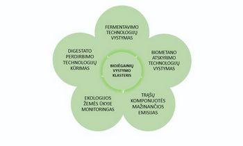 Biojėgainių vystymo klasteris kuria pasaulines inovacijas