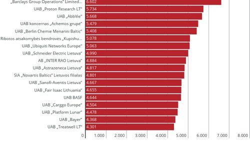 Suskaičiuotos didžiausios algų medianos rugpjūčio mėnesį