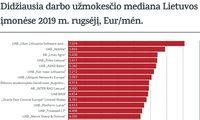 Kas mokėjo didžiausias algų medianas rugsėjį