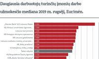 Kokias algų medianas rugsėjį mokėjo didžiausi šalies darbdaviai