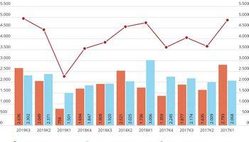 Leistų statyti daugiabučių skaičius Lietuvoje augo 38%