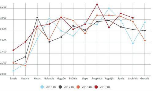 Butų pardavimo sandorių skaičius Vilniuje augo 5%
