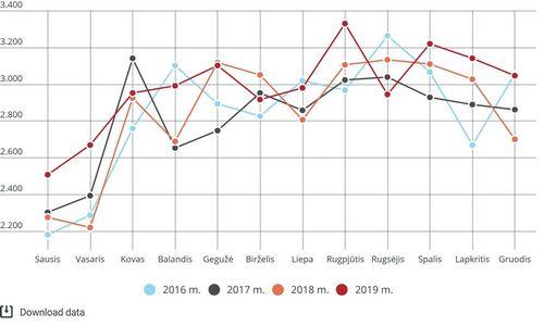 Infografika: kaip 2019 m. atrodė Lietuvos NT rinka