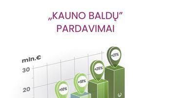 """""""Kauno baldų"""" pardavimai, atsisakius užsakomosios gamybos, pašoko 21%"""
