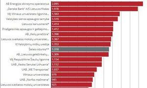 Kokias algų medianas sausį mokėjo didžiausi šalies darbdaviai