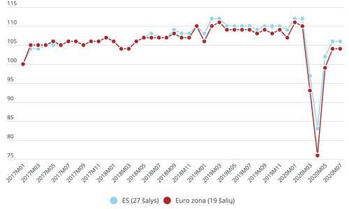 Statybos darbų apimtis ES liepą mažėjo 0,1%