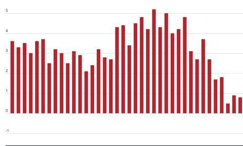 Statybos sąnaudos augo 0,8%