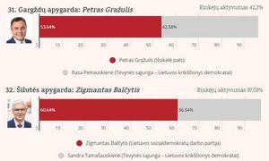 Seimo rinkimų antrasis turas: politikai, laimėję vienmandatėse apygardose