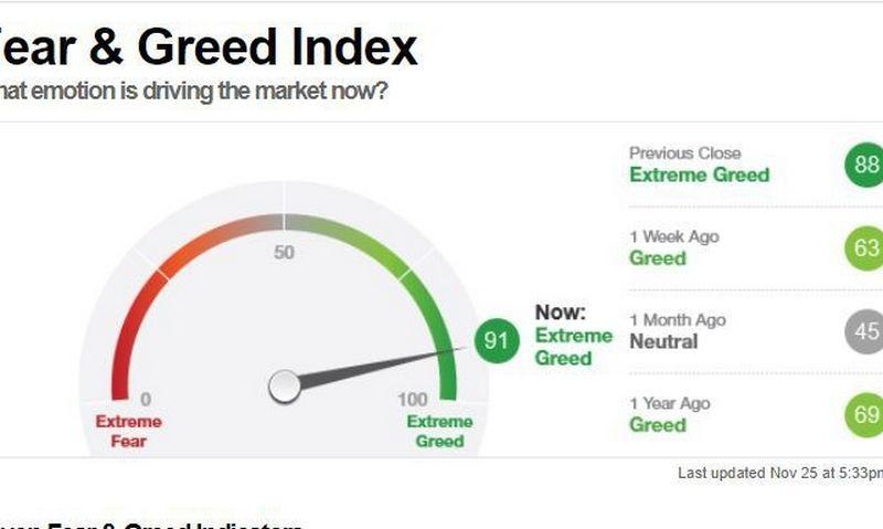 CNN rinkos nuotaikų (baimės ir godumo) indeksas. Ekrano nuotr.