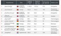 """""""Financial Times"""" sparčiausiai augančių Europos įmonių sąraše liko tik 3 iš Lietuvos"""