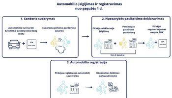 Nuo gegužės keičiasi automobilių registravimo tvarka