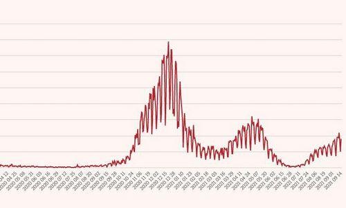 Antradienį nustatyti 1.298 koronaviruso atvejai, mirė 16 žmonių