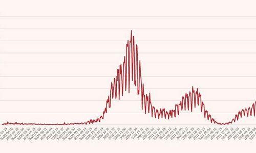 """Pirmadienį nustatyti 1.155 nauji koronaviruso atvejai, mirė 18 žmonių, Lietuva įžengė į """"juodąją"""" zoną"""